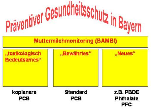 Abbildung 1 eckpunkte des bayerischen muttermilch monitorings bambi